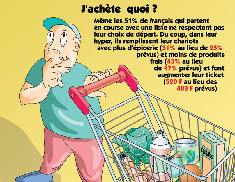 Analyse de consommation