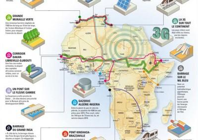 Les projets du continent