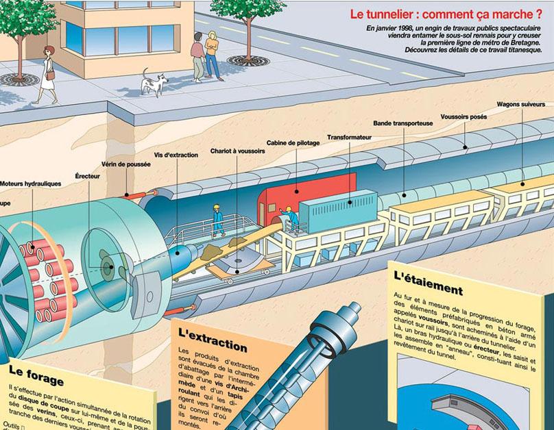 Tunnelier Rennes
