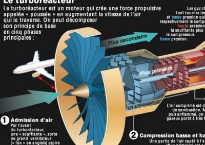 Principe du turboréacteur